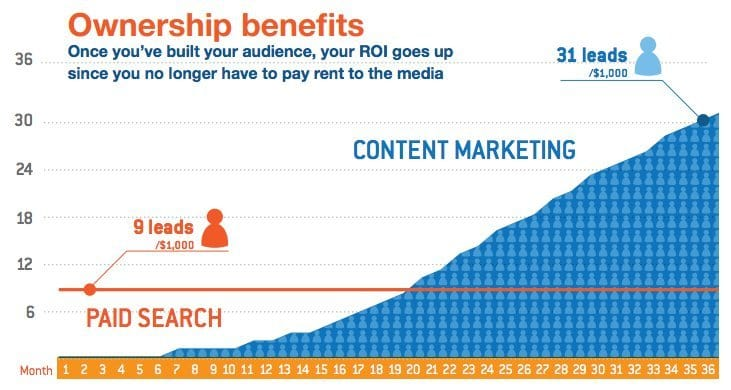 Content Ownership Benefits Graph