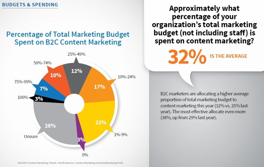Percentage of Marketing Budget on Content